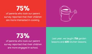 EdibleSchoolyardNYC_Impact1